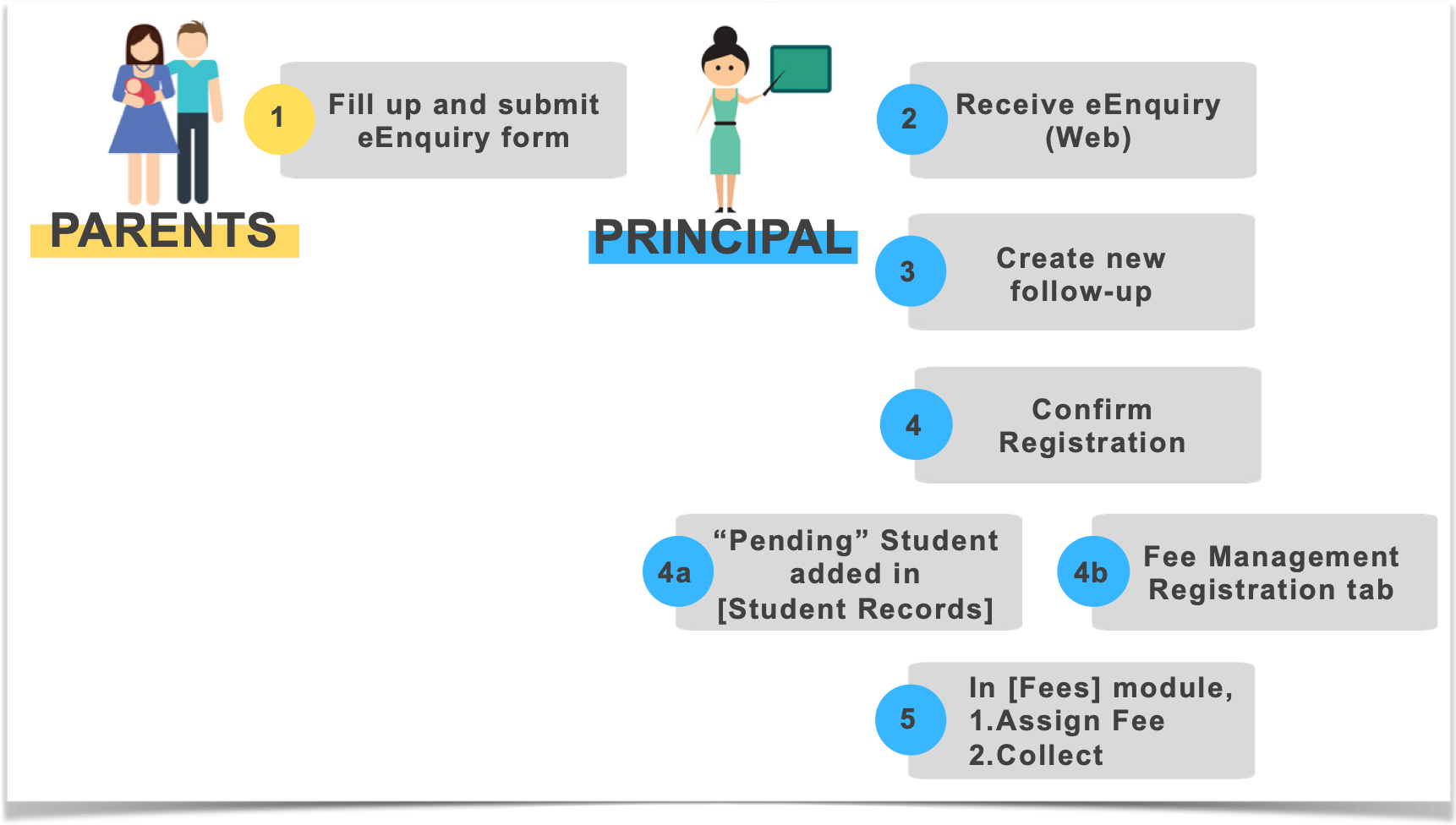 eEnquiry Workflow (edited).png